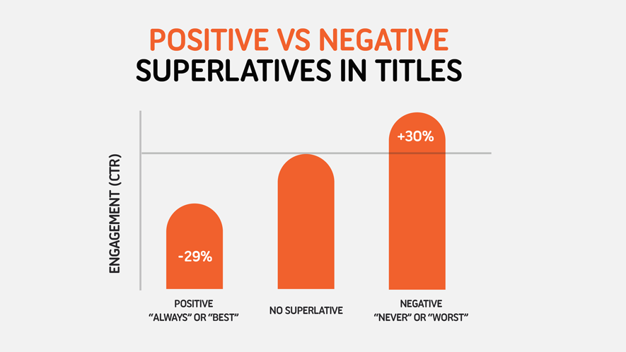 Superlatives in Titles - Χρησιμοποιήστε αρνητικές λέξεις στους τίτλους