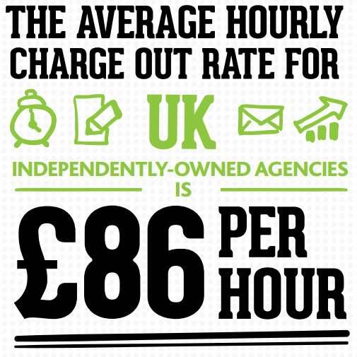 Μέσο Κόστος/Ώρα στη Βρετανία (£86)
