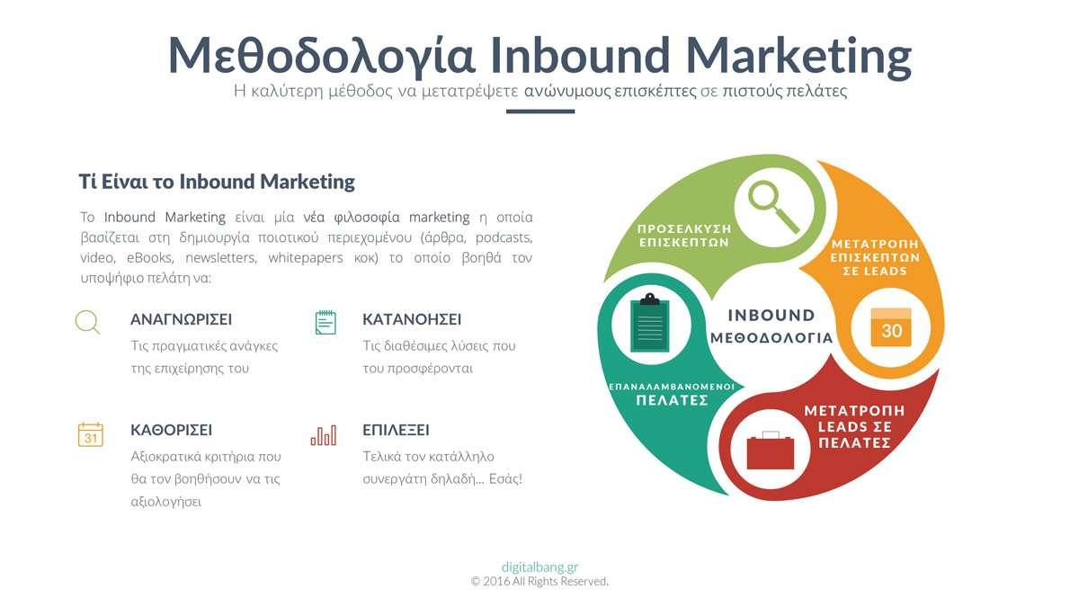 Τί Είναι το Inbound Marketing - Μεθολογία
