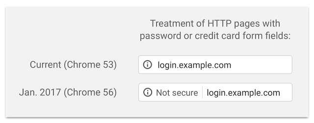 Πιστοποιητικά Ασφαλείας SSL