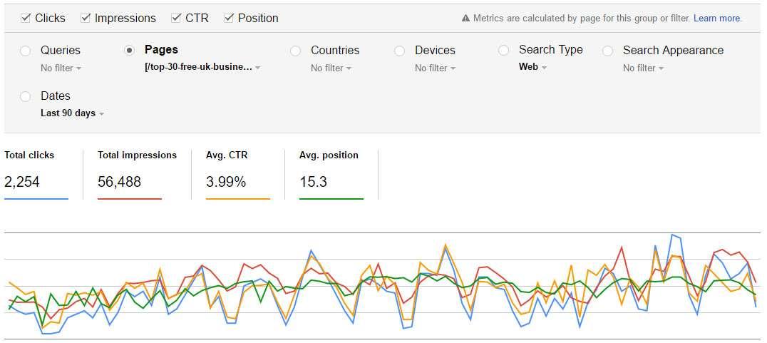 Πώς τα metrics (πχ CTR) επηρεάζουν την οργανική κατάταξη