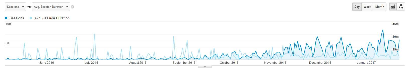Αύξηση Οργανικού Traffic από τη Δημιουργία του Άρθρου (6/5/16) μέχρι τον Ιανουάριο 2017