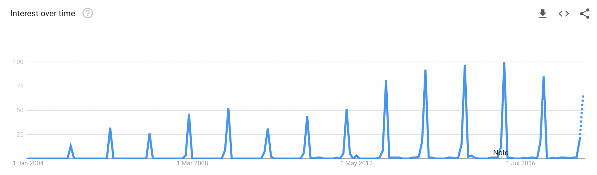 Valentines Day Google Trends