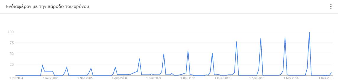 Εποχιακό SEO - Αγίου Βαλεντίνου - Google Trends