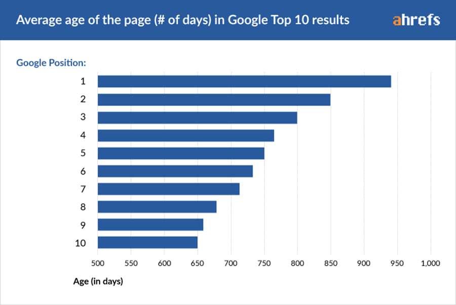 Μέση Παλαιότητα (σε ημέρες) των URLs που Καταλαμβάνουν την Πρώτη Σελίδα της Google