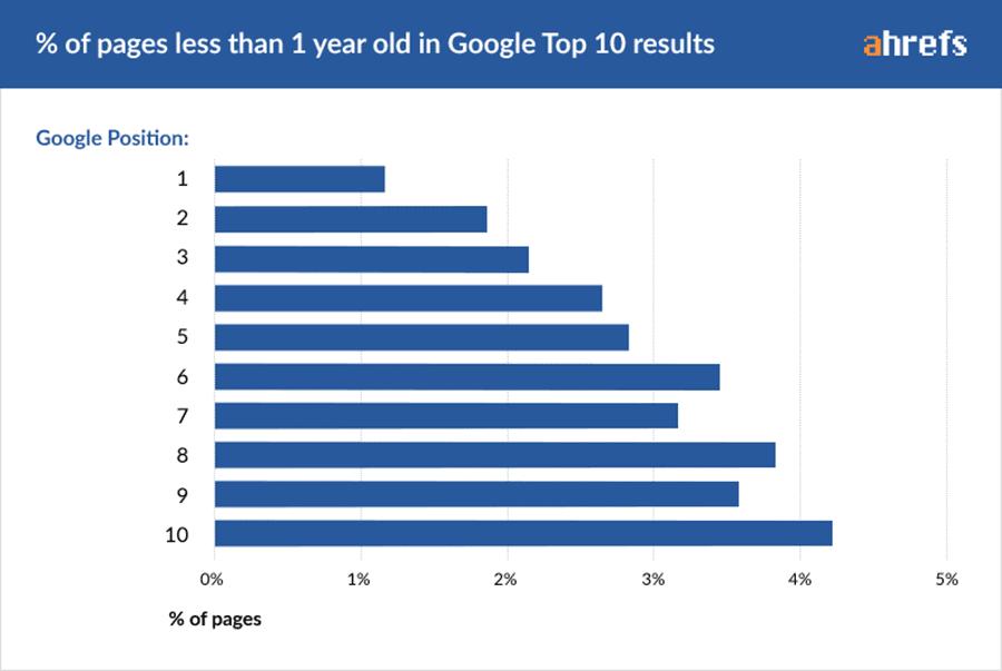 Ποσοστό URLs που Κατατάσσονται στην Πρώτη Σελίδα της Google με Παλαιότητα Μικρότερη του 1 Έτους