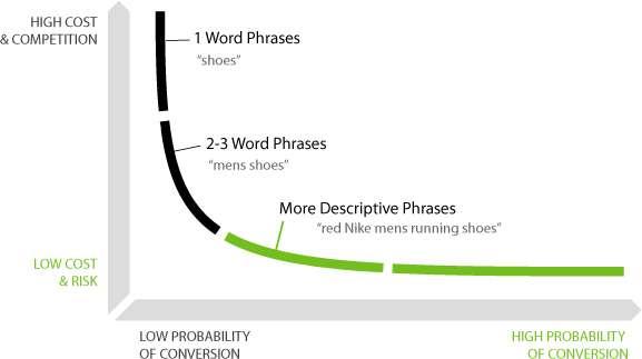 Πώς Αυξάνεται η Πιθανότητα Μετατροπής σε Σχέση με το Μήκος της Φράσης Αναζήτησης