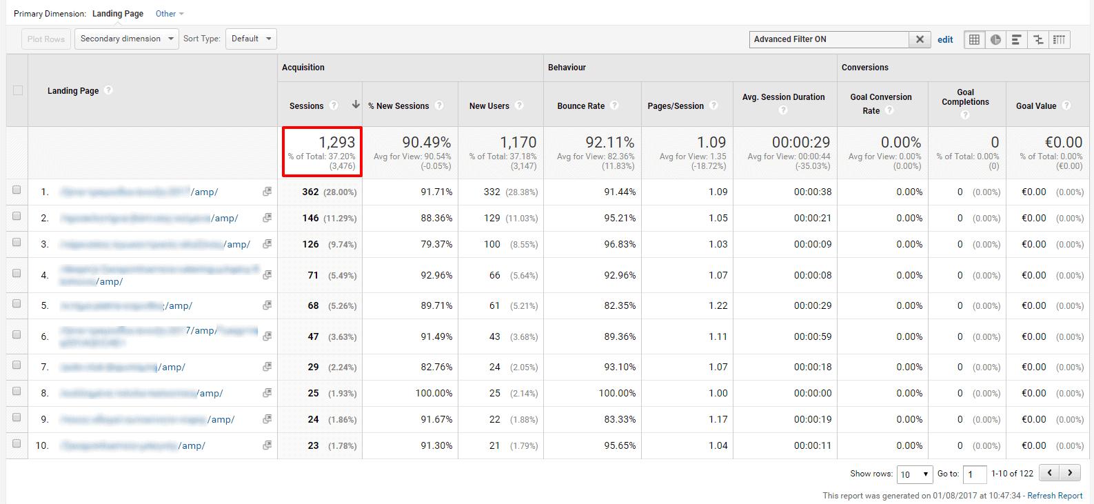 85.1% του Mobile Traffic Προέρχεται από τις AMP Σελίδες - 42.8% του Συνολικού Οργανικού Traffic της Ιστοσελίδας