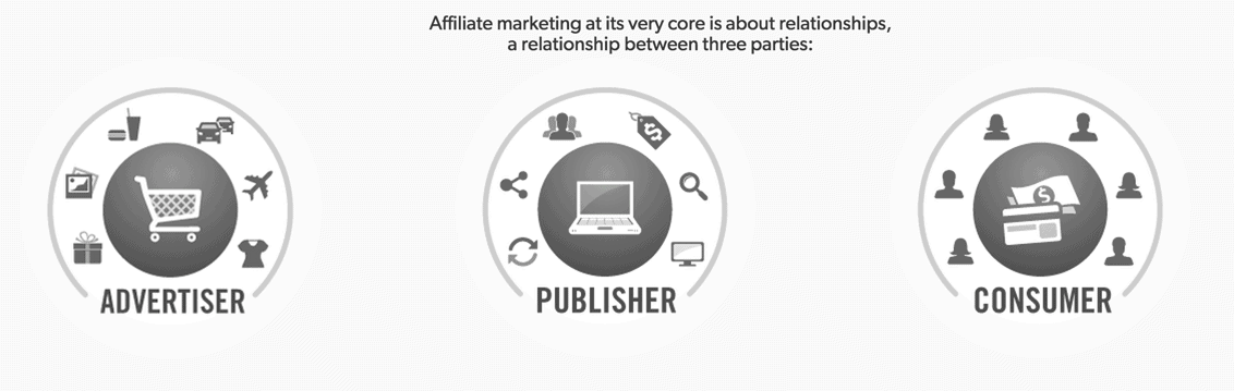 Affiliate Marketing Guide