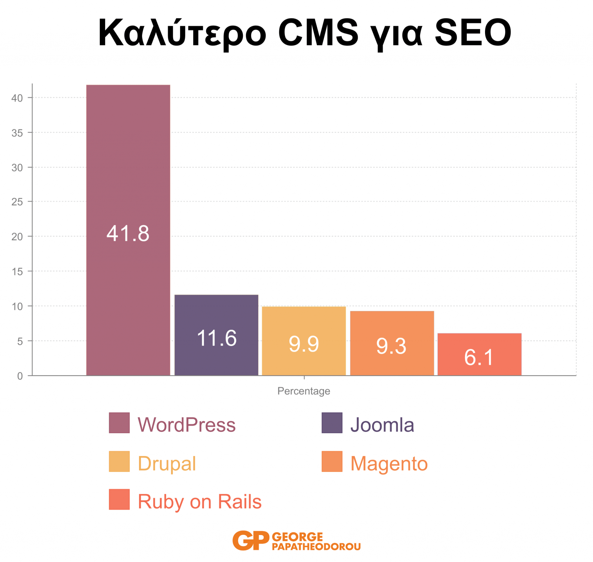 WordPress Best CMS for SEO 2019