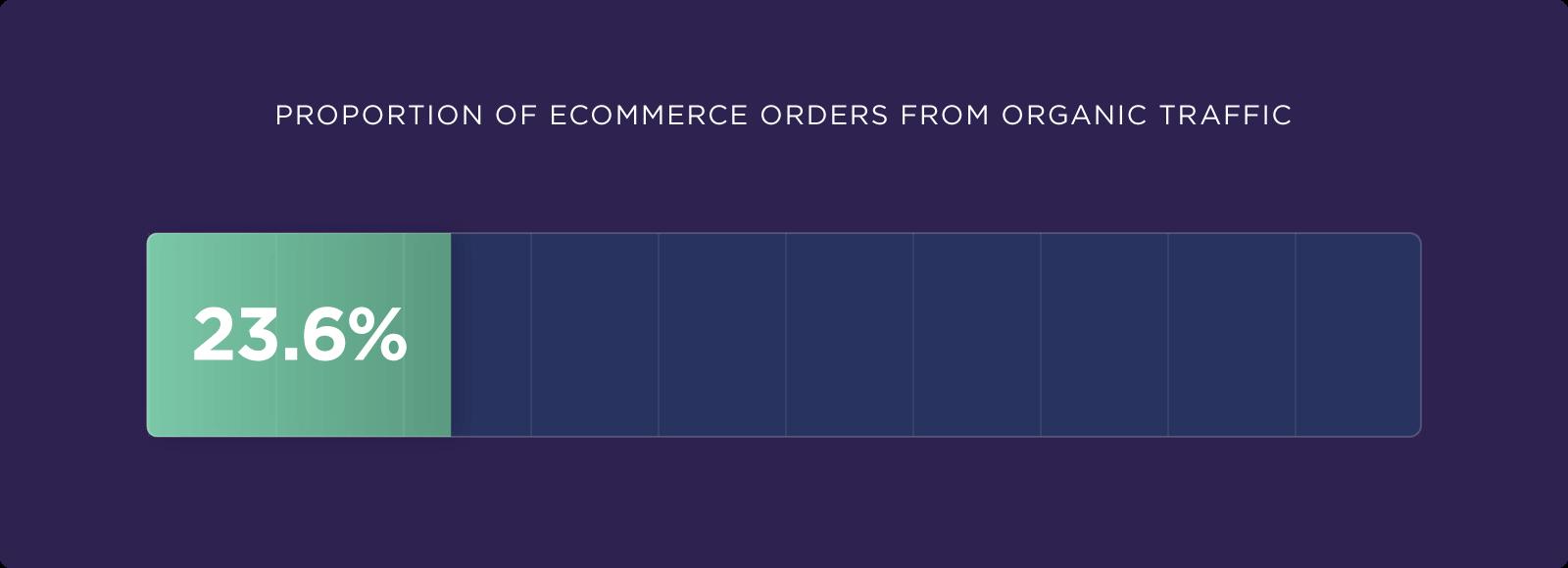 eCommerce SEO: Ο Απόλυτος Οδηγός [2021]