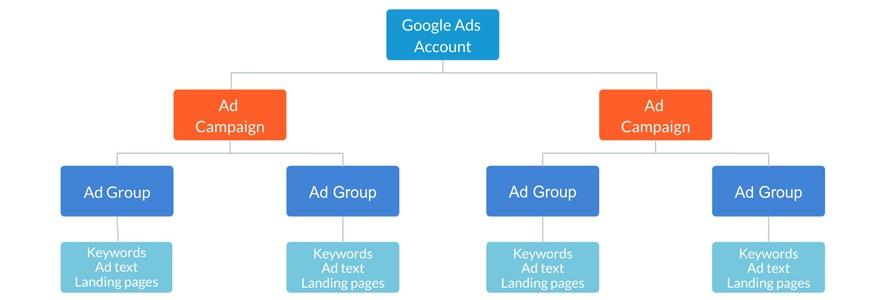 Λέξεις-Κλειδιά & Δομή Διαφημιστικού Λογαριασμού