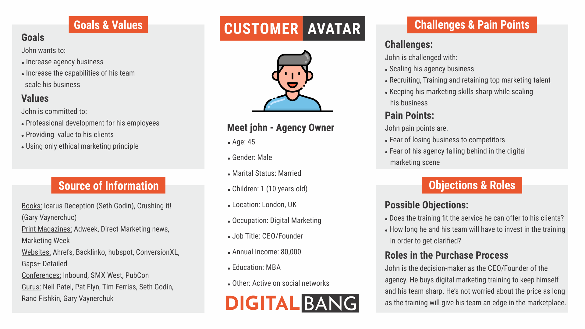 Buyer personas / customer avatars