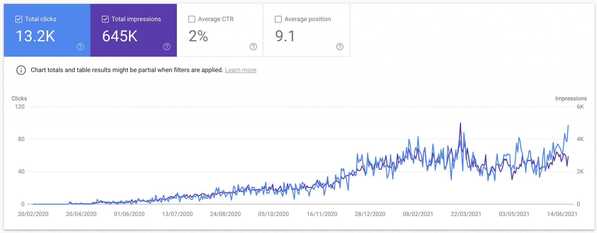 Βελτίωση οργανικής απόδοσης ιστοσελίδας μέσω blogging